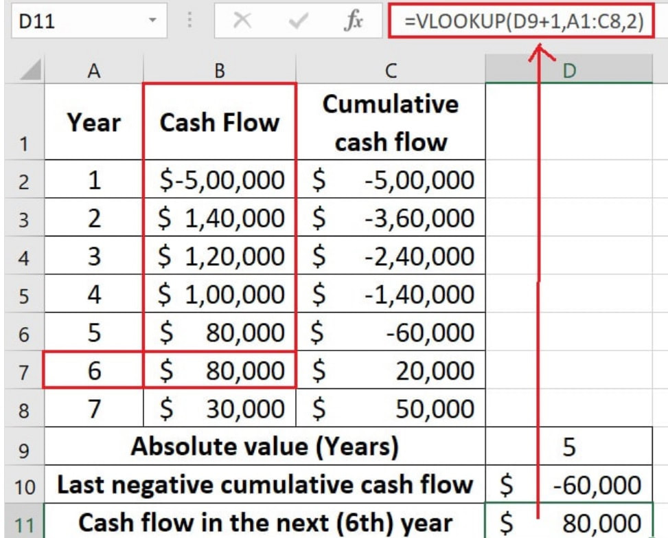 Finding cash flow using VLOOKUP