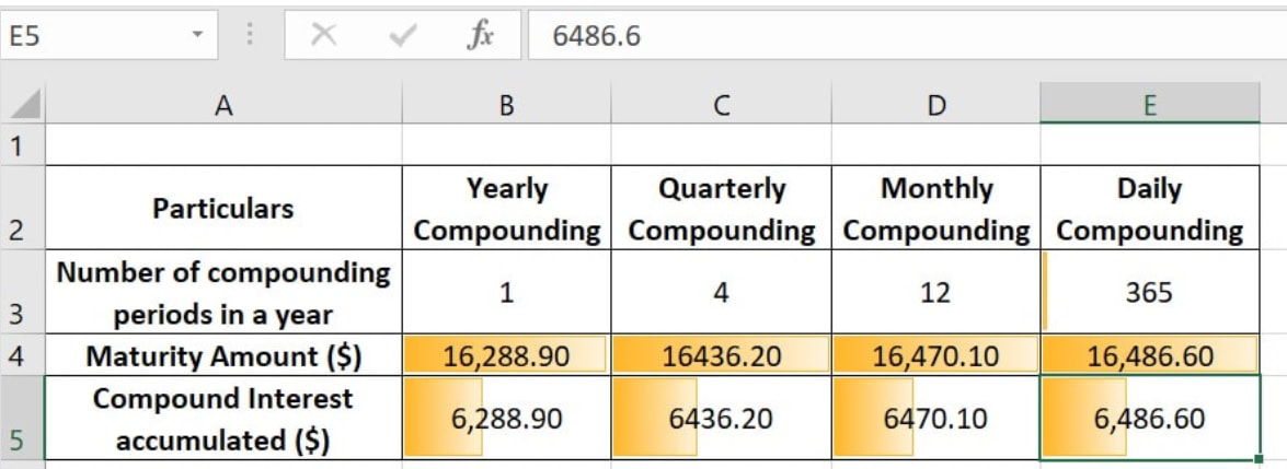 Different Compounding periods